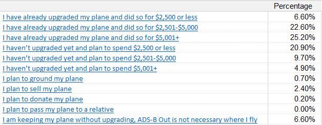 ADS-B Out Chart