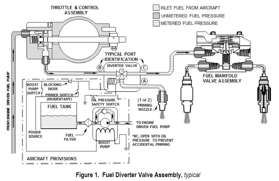 continental issues service bulletin for fuel diverter. Black Bedroom Furniture Sets. Home Design Ideas